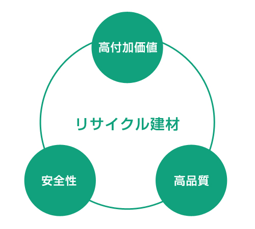 リサイクル建材