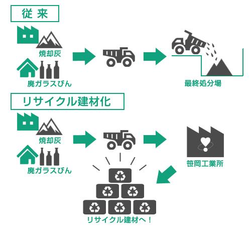 リサイクル建材化